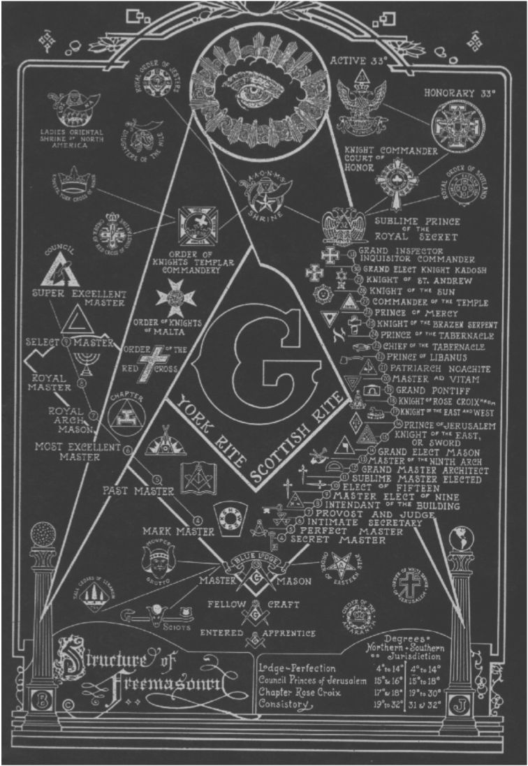 "PICTURE SHOWING THE ""LEVELS"" OF FREEMASONRY"